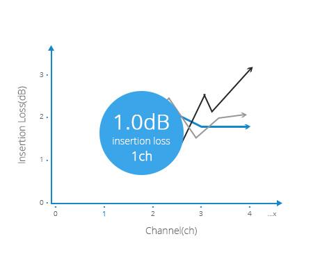 CWDM OADM  Lowest Insertion loss < 1.0dB