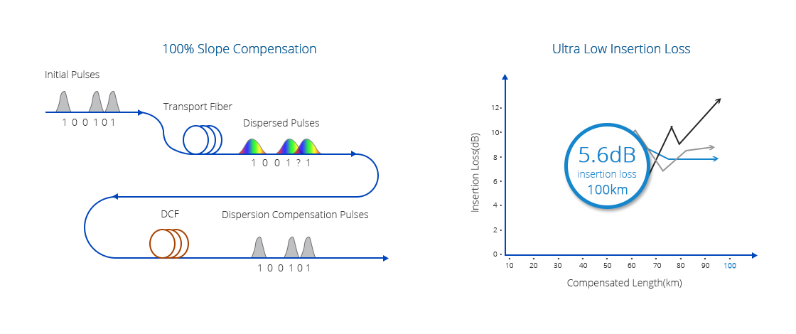 Dispersion Compensation Module  High Dispersion Compensation with Pretty Low Insertion Loss