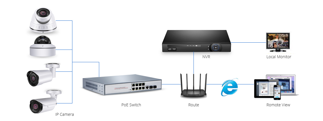 Surveillance  Simplifing Your Ethernet Network with IP Cameras and PoE Devices