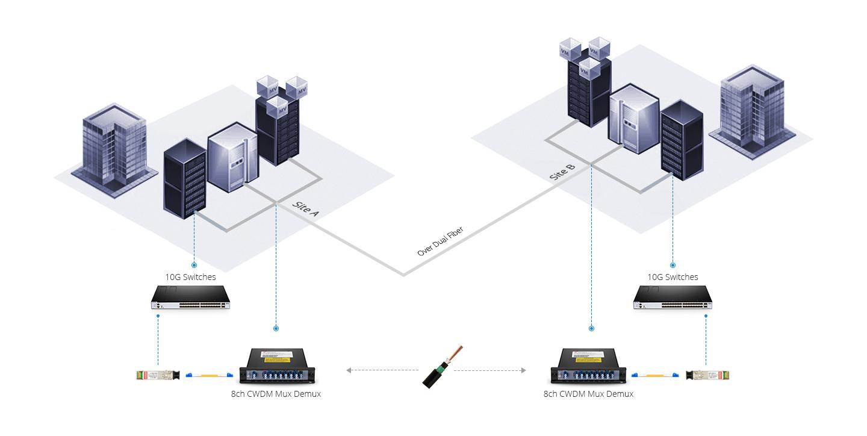 CWDM MUX DEMUX   Cost-Effective and Scalability Fiber Multiplier--CWDM Network