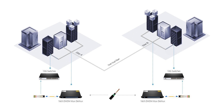 DWDM MUX DEMUX  Unlimited Scalability and High Capacity --DWDM Network