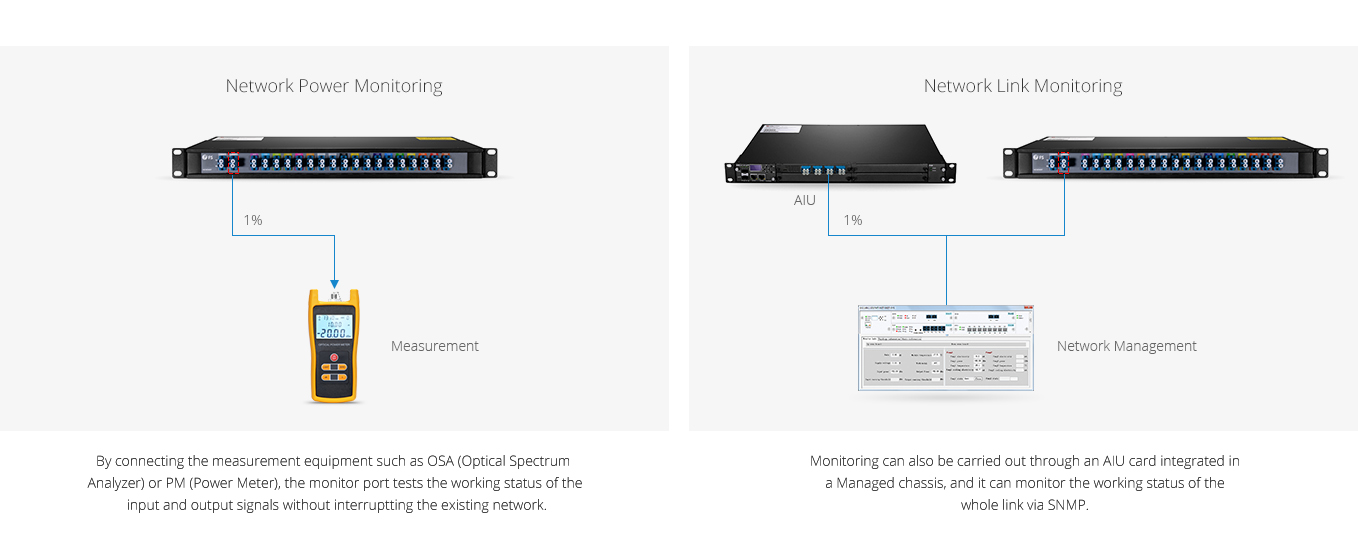 DWDM MUX DEMUX  Monitor Port for Easy Troubleshooting without Affecting Traffic