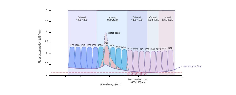 CWDM OADM  Ultra Low Transmission Loss