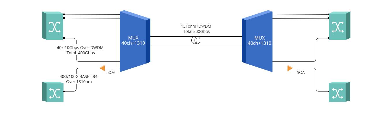 Modules d&#39Amplificateur FMT  Service de Réseau DWDM 500Gbps par Amplificateur SOA