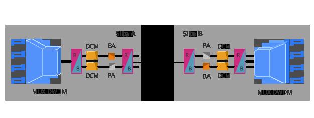 Verstärkermodule DWDM Einzelfaser-Lösung mit Booster Verstärker