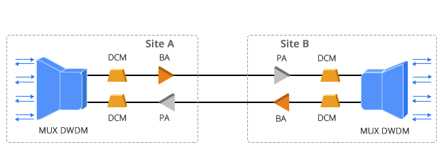 Modules d&#39Amplificateur  La Solution DWDM à Double Fibre avec Amplificateur Booster