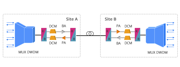FMT Оптические Усилители SF DWDM решение с предусилителем