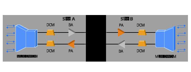 FMT Оптические Усилители  Двухволоконное DWDM решение с помощью предусилители