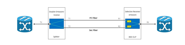 光回線保護 シングルファイバ双方向伝送用光スプリッタ