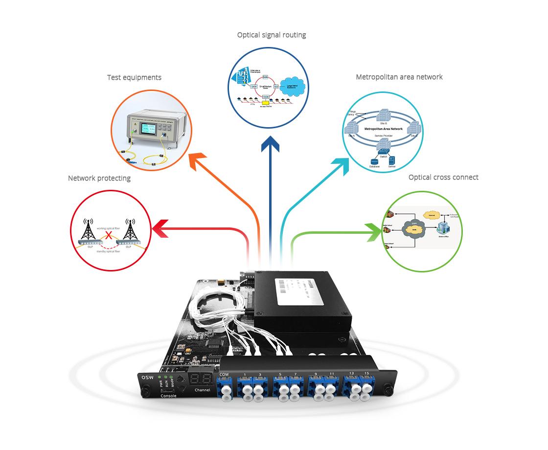 Switches Ópticos  Amplia gama de aplicaciones de switches ópticos opto-mecánicos