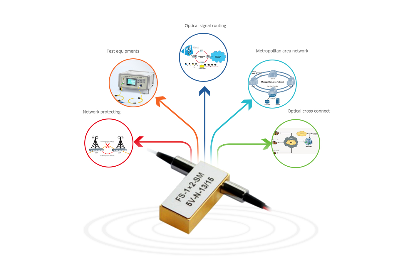 Optical Switches Wide Range of Opto-Mechanical Optical Switches Applications