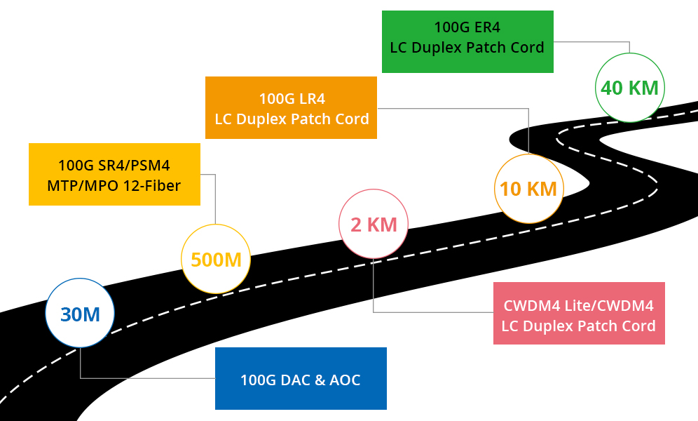 100g-optics-cables