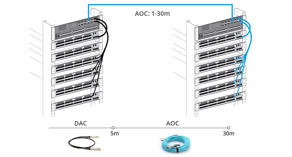 100g-qsfp28-dac-aoc