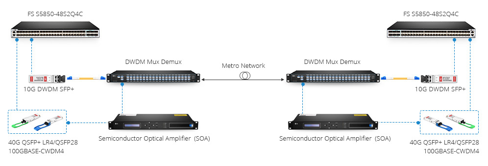 40ch dwdm mux demux with monitor and 1310nm port for  500Gbps