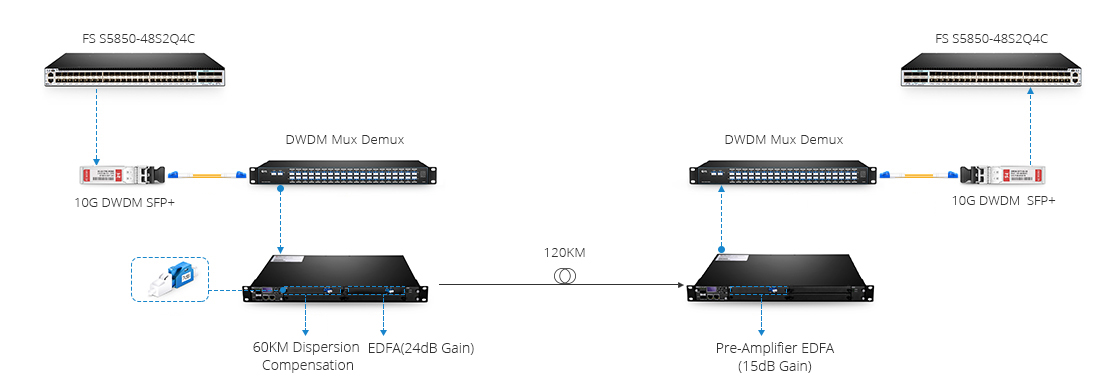 40ch dwdm mux demux with monitor port for 120km