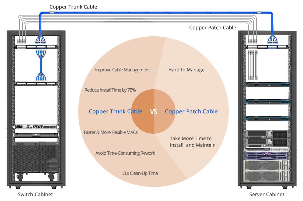 pre-terminated copper trunk cable vs. copper patch cable