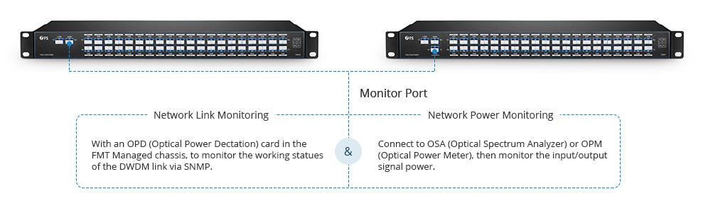 dwdm mux demux link and power monitoring