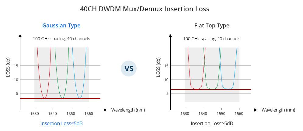 dwdm mux demux low insertion loss