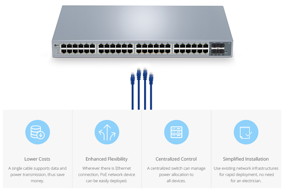 FS PoE switches Solution