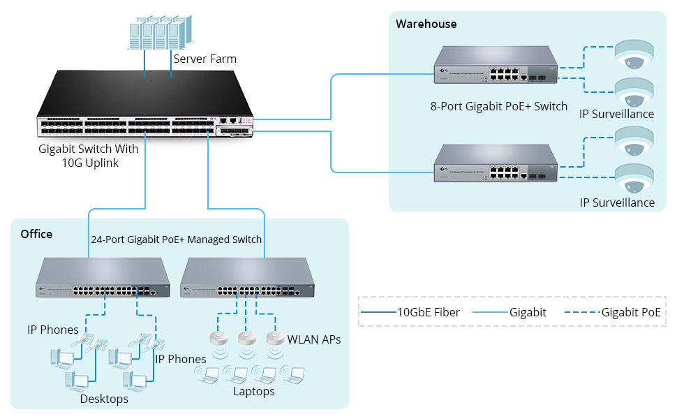 PoE switch solution