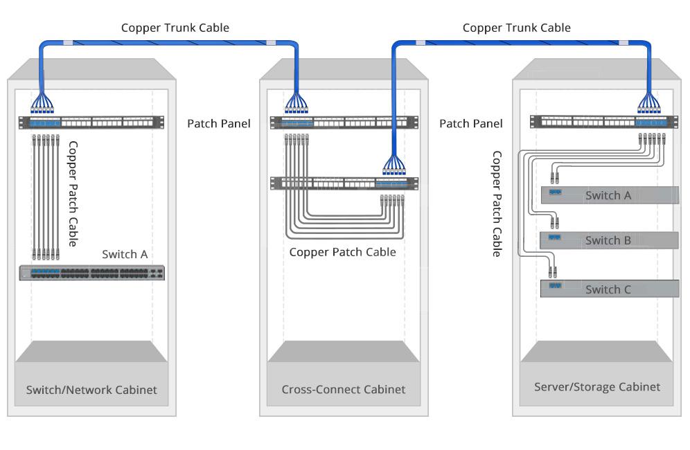 pre-terminated copper trunk cable cross connect scenario