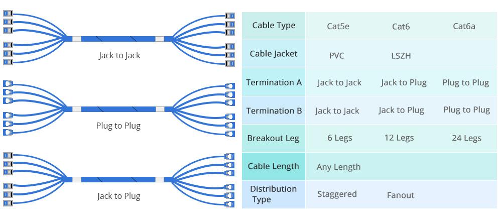 FS pre-terminated copper trunk cable custom information