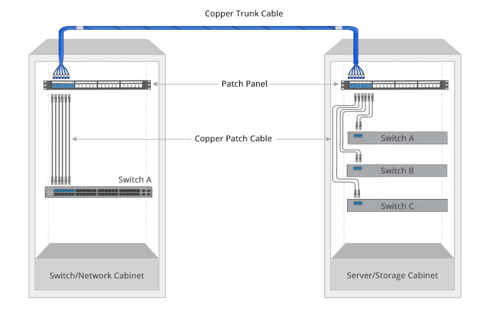 pre-terminated copper trunk cable direct connect scenario