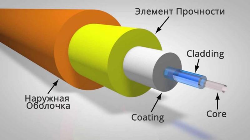 оптическое-волокно