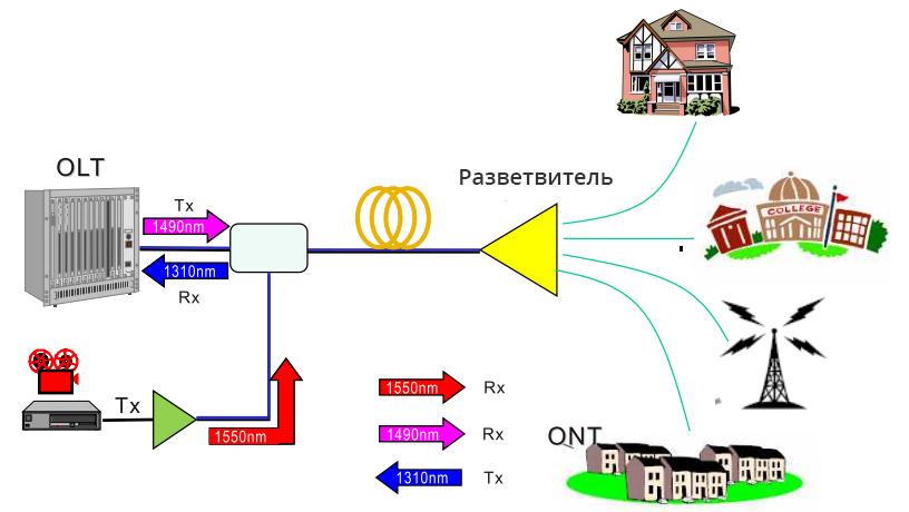 сеть-доступа- GPON-FTTH