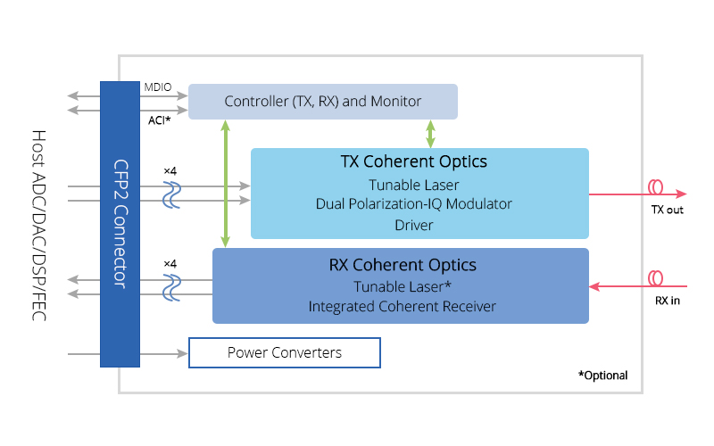 100G CFP2-ACO module high level block diagram