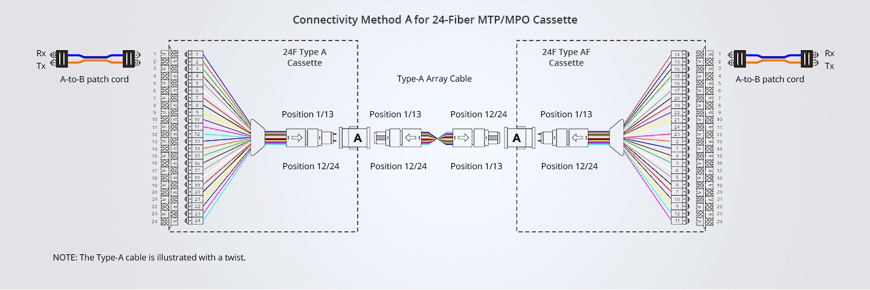MPO/MTP-Polaritätslösung