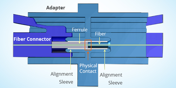 The Working Principle of Fibre Optic Adapter