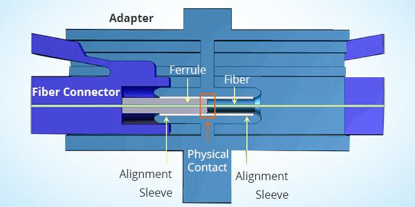 The Working Principle of Fiber Optic Adapter