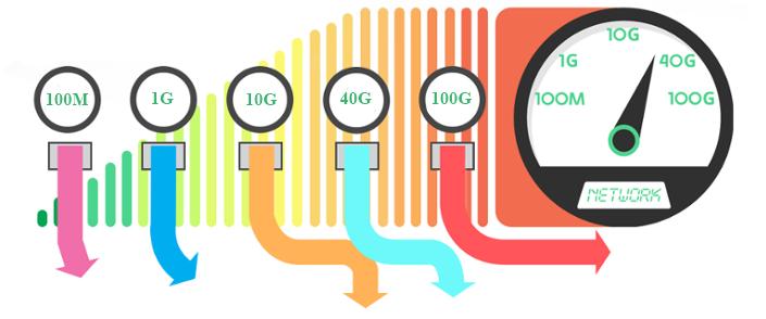 40 gigabit ethernet technology