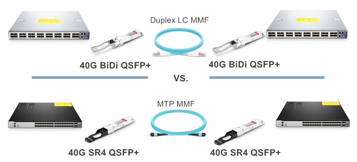 QSFP Module