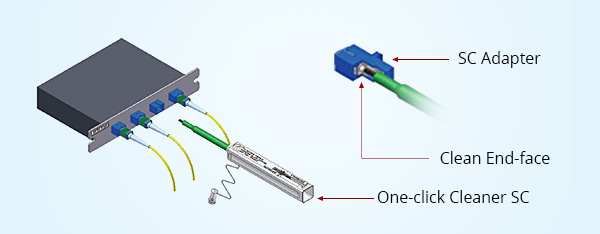 Cleaning Methods for Fibre Optic Adapter
