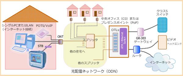 パッシブオプティカルネットワーク