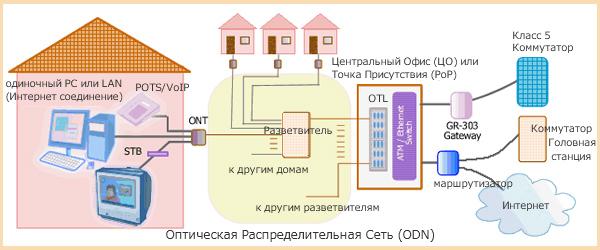 Оптическая-распределительная-сеть-(ODN)