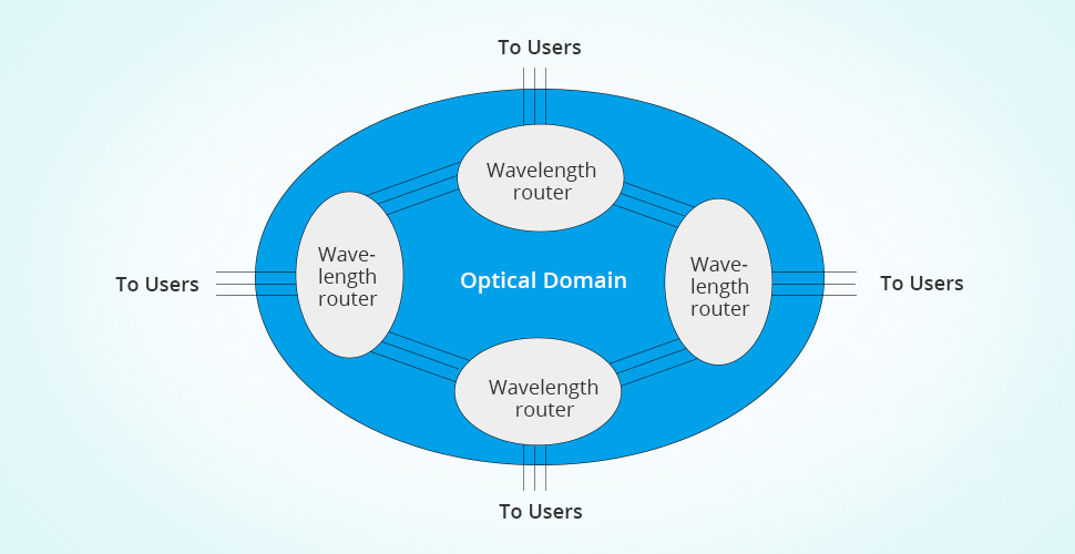 all optical dwdm network