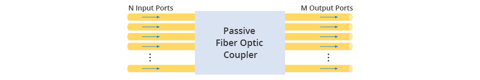basic passive fiber optic coupler design