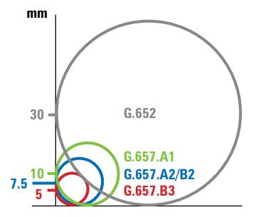 разница-в-радиусе-изгиба-между-G.652-и-G.657