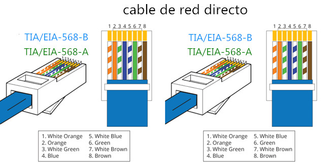 cat 6 connector wiring diagram 568a 568b t568a y t568b dos est  ndares de cable de red rj45 fs  t568a y t568b dos est  ndares de cable de red rj45 fs