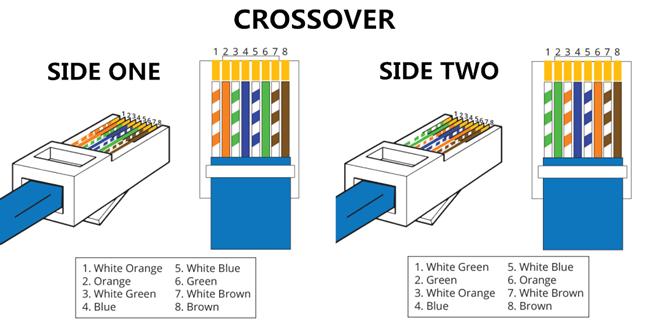 Crossover-Kabel