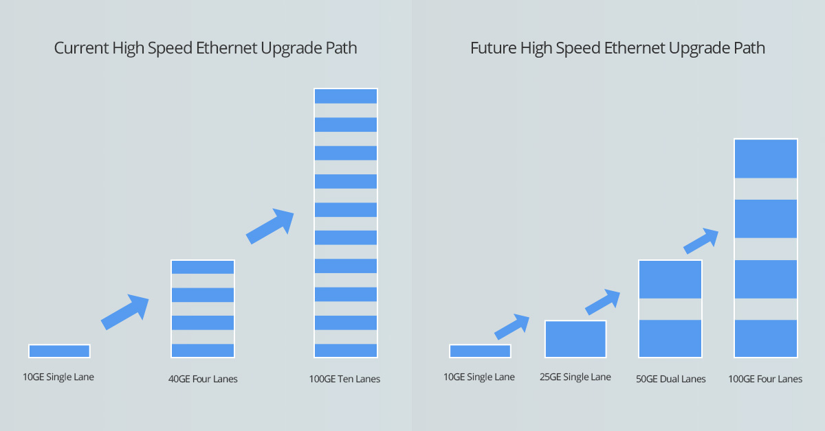 Current vs Future High Speed Ethernet Upgrade Mode