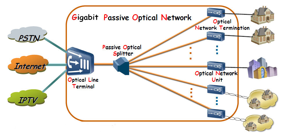Overview of GPON Technology | FS - Fiberstore