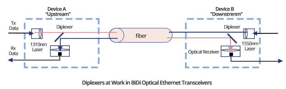 Inside the BiDi Products
