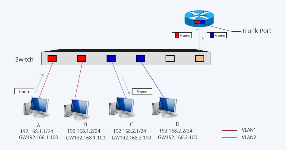 Inter VLAN routing