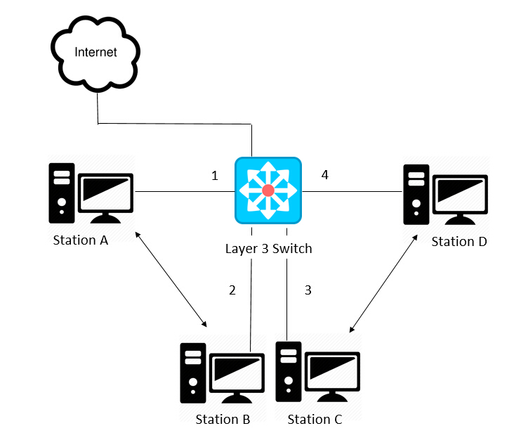 layer3 switch vs router