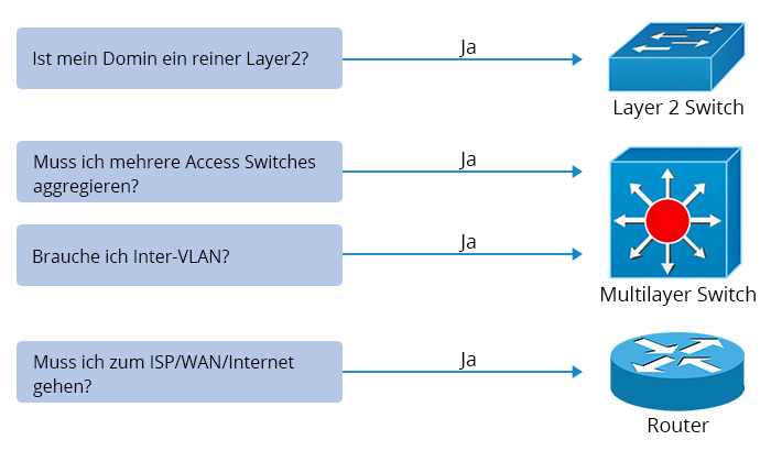layer 3 switch