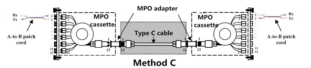 MPO Modul